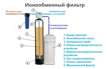 Угольные фильтры для многоквартирных домов