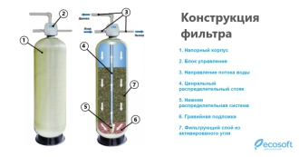 Высокопроизводительные сорбционные фильтры