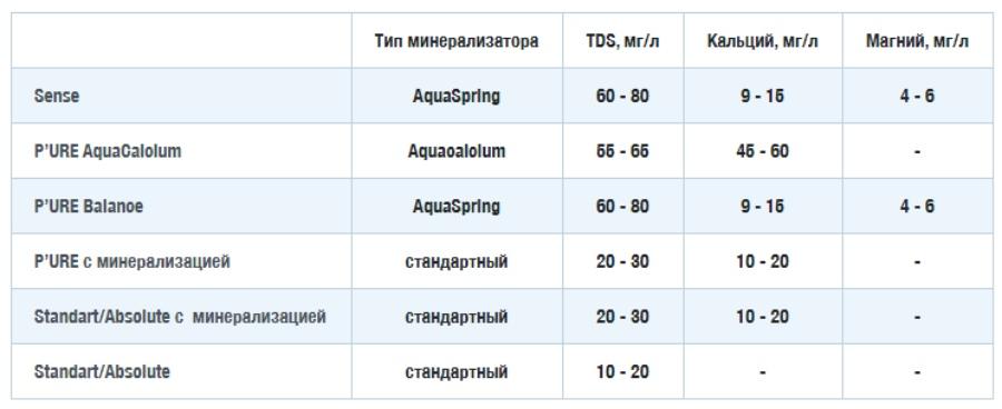Компания Ecosoft использует три типа минерализаторов