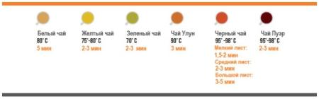 приведены рекомендованные параметры температуры воды и длительности заваривания чая