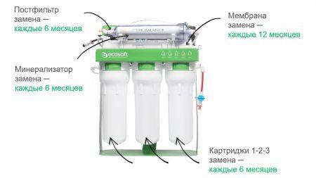 Обслуживание фильтра Ecosoft P'URE BALANCE с помпой на станине MO675MBALPSECO